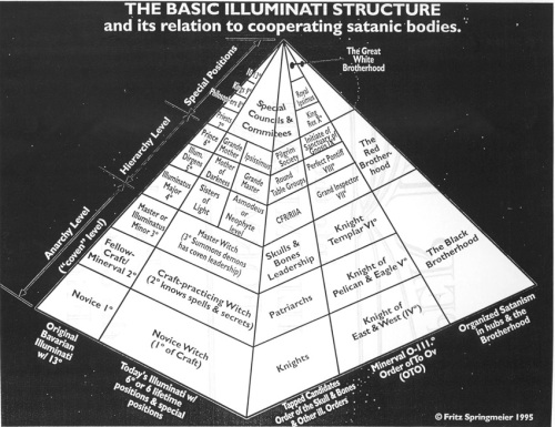 masones y sociedades secretas